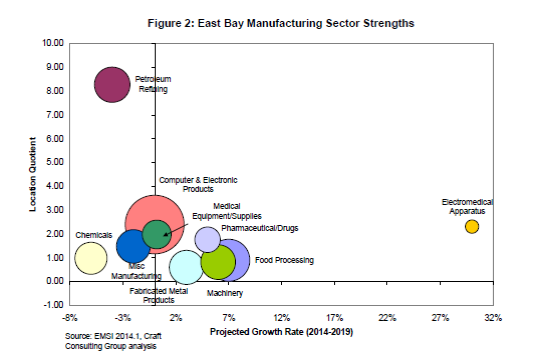 East_Bay_Manufacturing_Sector_Strengths