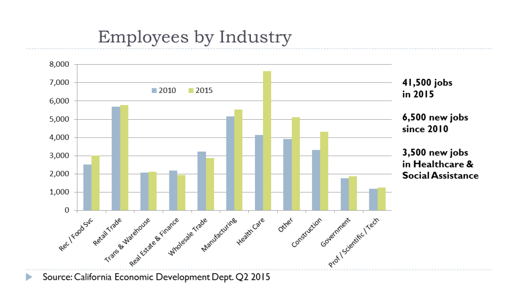 Employees by Industry