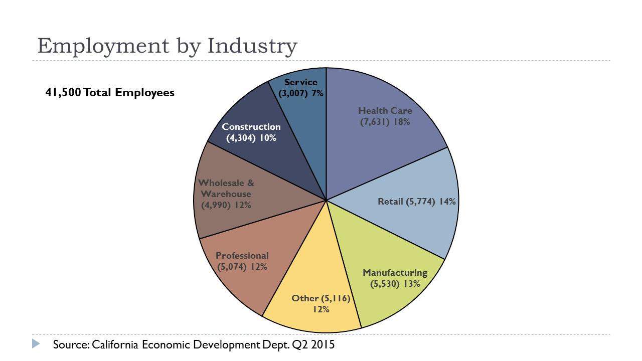 economic development update series part 1  employment