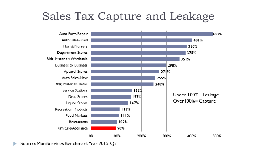 Sales Tax Capture and Leakage