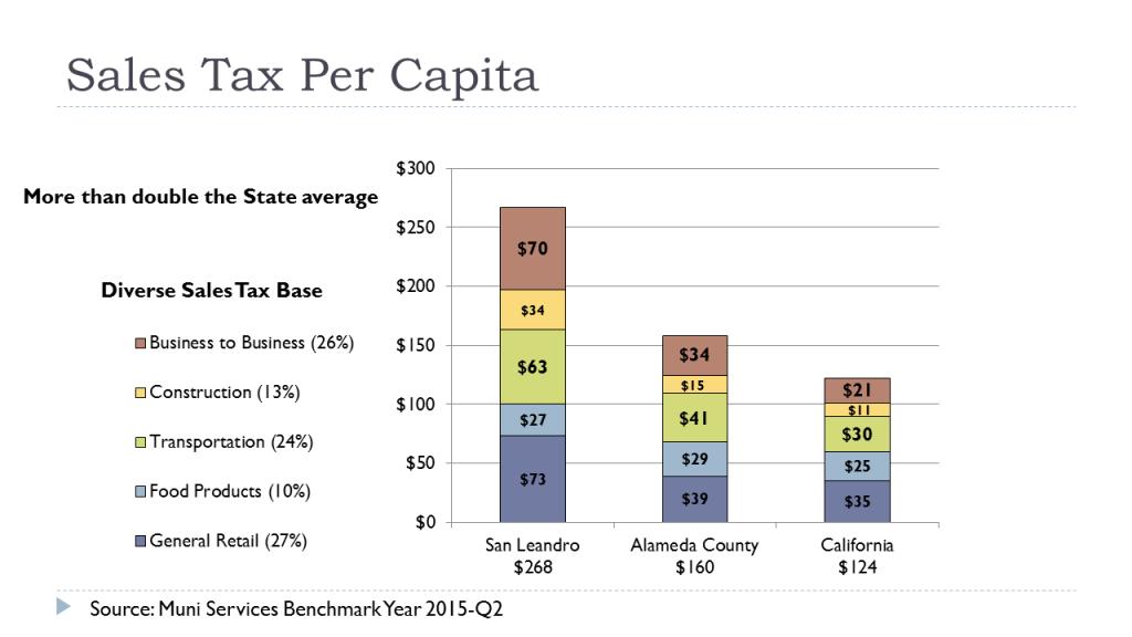 Sales Tax Per Capita
