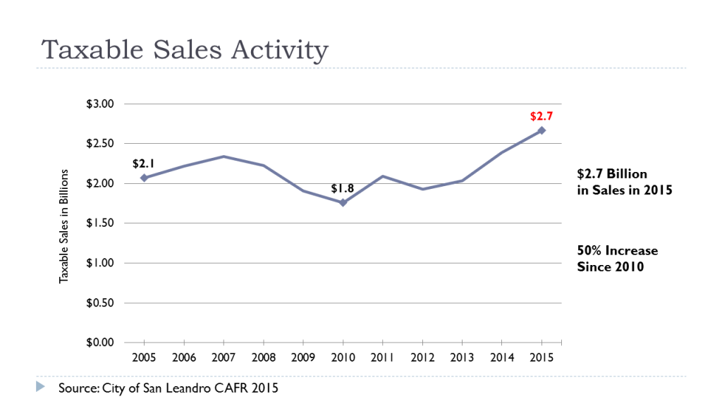 Taxable Sales Activity