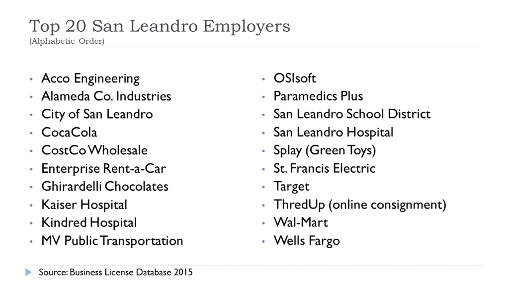 Top 20 Employers