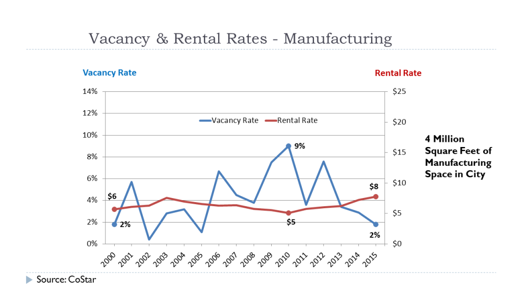 Vacancy Rates - Manufacturing