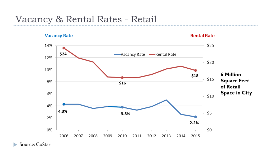 Vacancy Rates - Retail