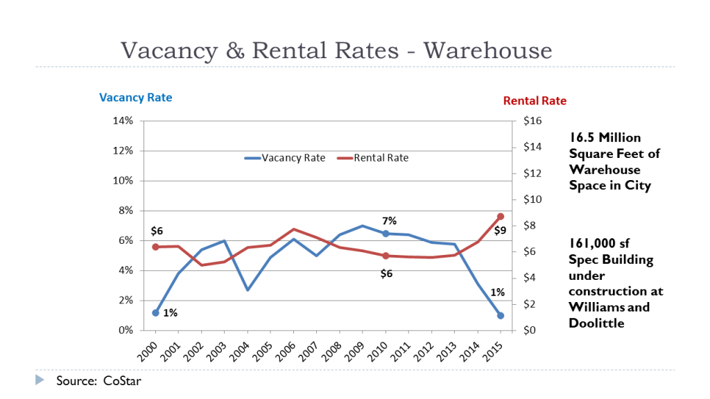 Vacancy Rates - Warehouse