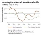 Housing Permits & New Households Graph