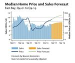 Median Home Price & Sales Forecast Graph
