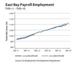 Payroll Employment Graph